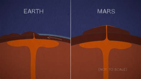 Mars in a Minute: How Did Mars Get Such Enormous Mountains